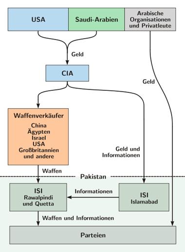 afghanistankrieg-ressourcen